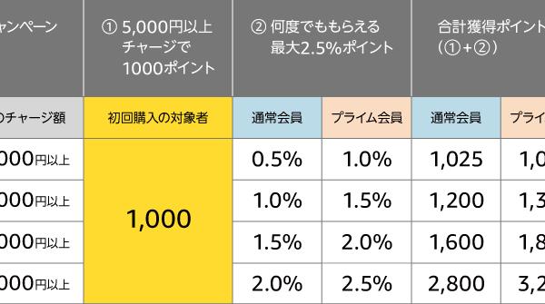 【やらなきゃ損!】Amazonギフト券を5000円以上チャージして1000円分のポイントを手に入れる方法