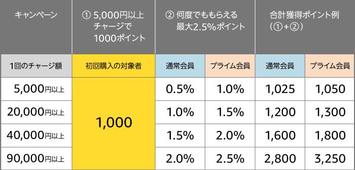 【やらなきゃ損!】Amazonギフト券を5000円以上チャージして1000円分のポイントを手に入れよう!
